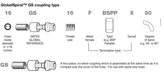 GlobalSpiral GS coupling type